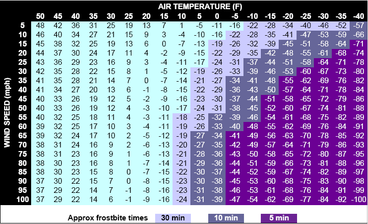 Old Fashioned image intended for printable wind chill chart